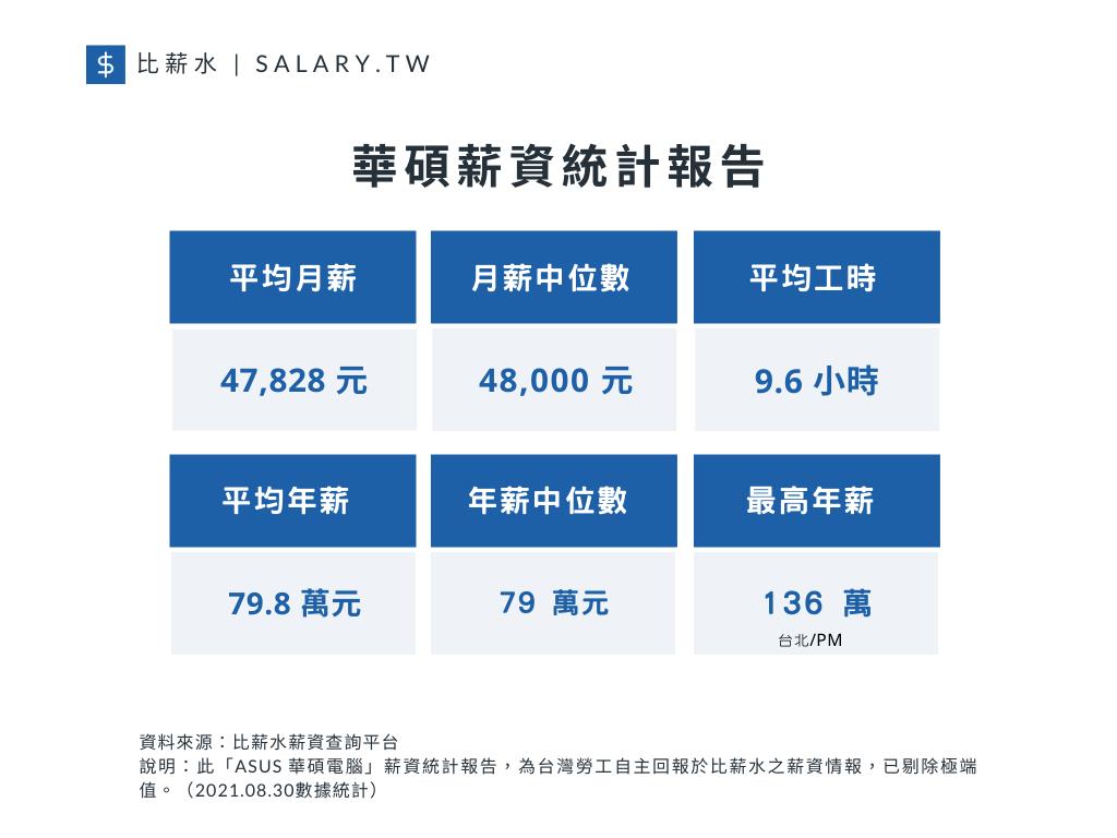 華碩平均月薪、月薪中位數、平均年薪以及工時(資料來源/比薪水)