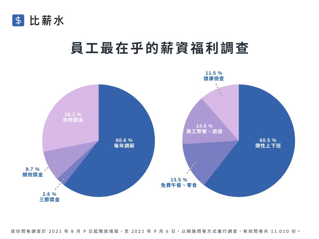 員工最在乎的薪資福利調查(資料來源/比薪水)