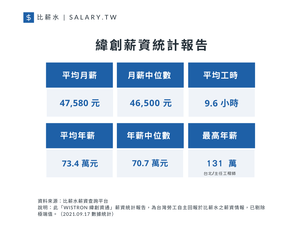 緯創平均月薪、月薪中位數、平均年薪以及工時(資料來源/比薪水)